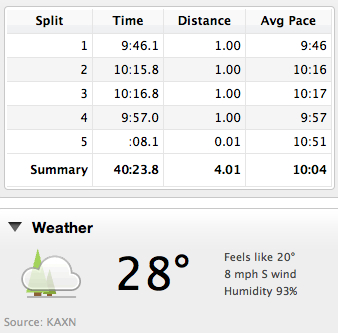 splits and weather