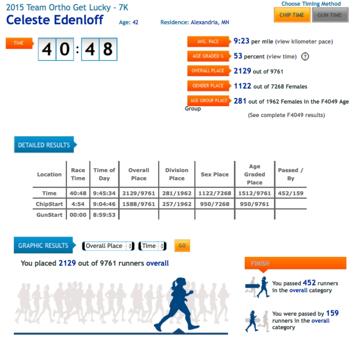 cels results